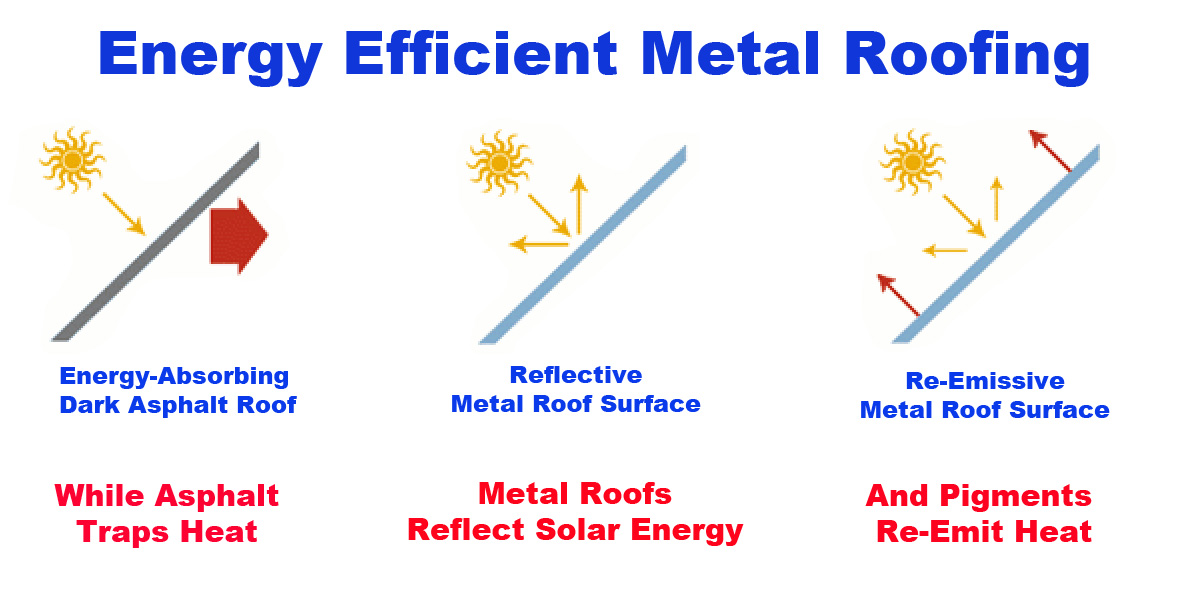 The benefits of metal tile roofing galvatec for Energy efficient roofing material